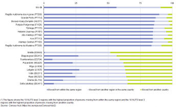 Archive:Statistici privind educația și formarea profesională la nivel regional