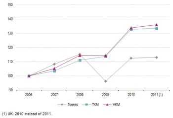 Road transport statistics coursework