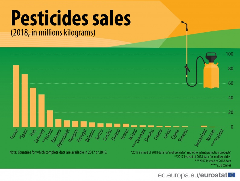 File:Pesticides sales-01.jpg