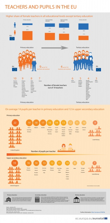 Teachers and pupils in the EU.jpg