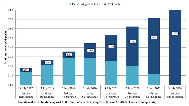 Evolution of EDIS funds compared to the funds of a participating DGS (in case MS/DGS chooses to compensate)