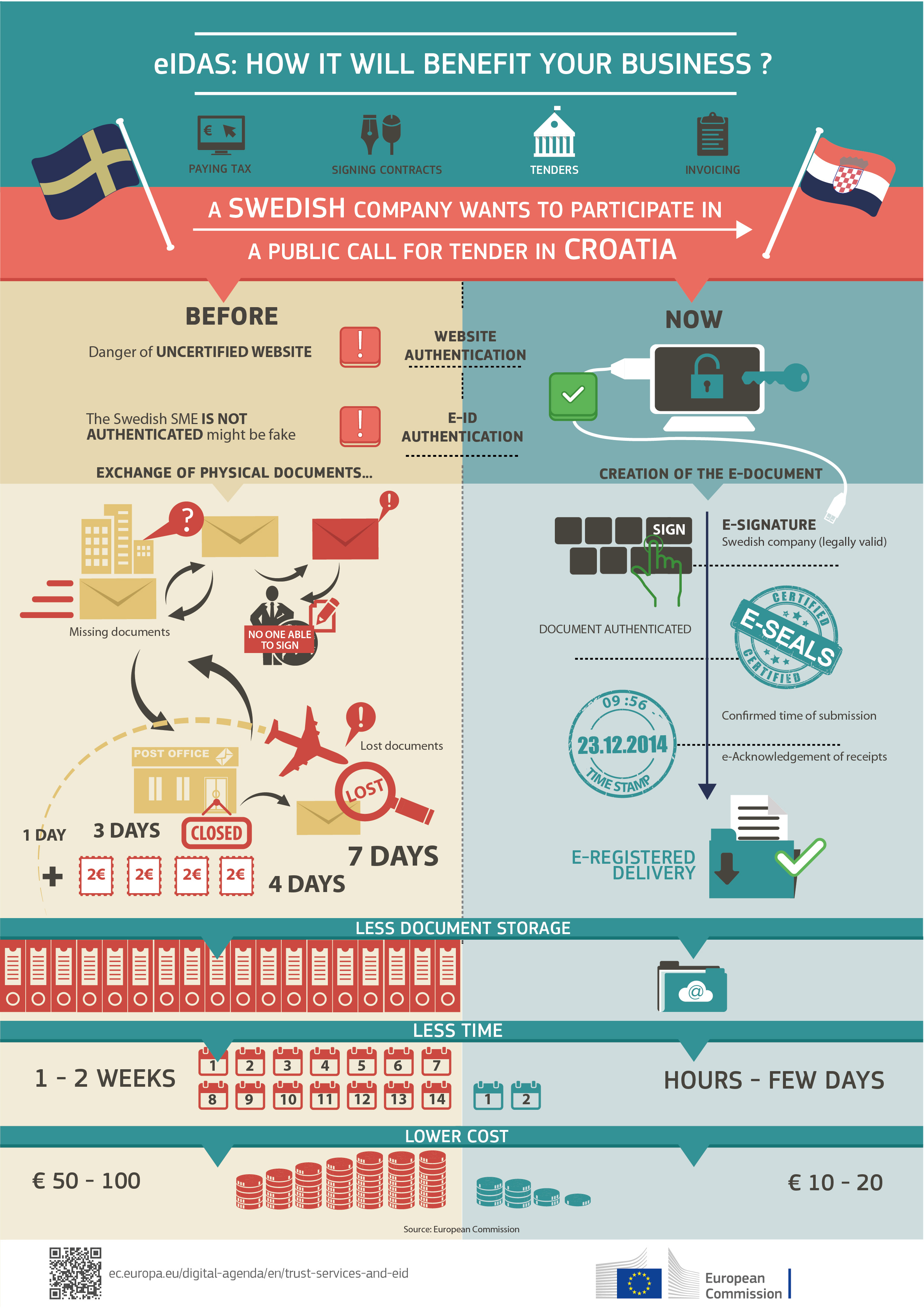 Infographic - eIDAS: How will it benefit your business ...