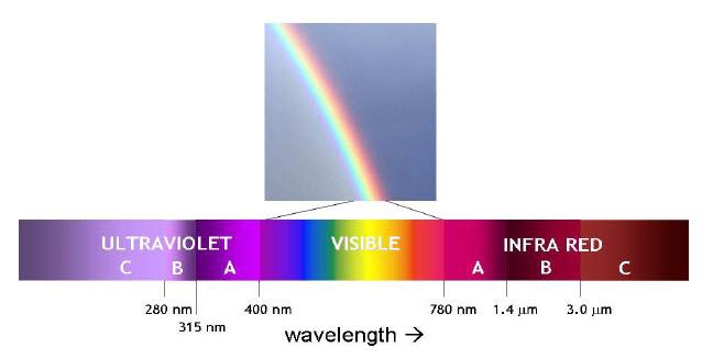 Wavelength regions in optical radiation