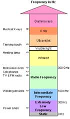 Frequency ranges of electromagnetic fields