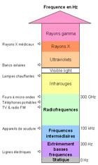 Gammes de fréquences des champs électromagnétiques