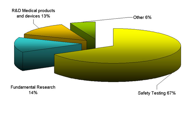Use of primates in EU research and safety testing