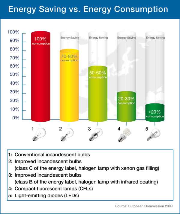 Comparison of the energy saving potential of different bulb technologies