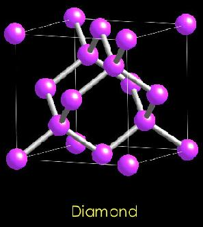 Lattice structures of diamond and graphite