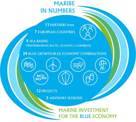 MARIBE project - scheme of marine investment for blue economy