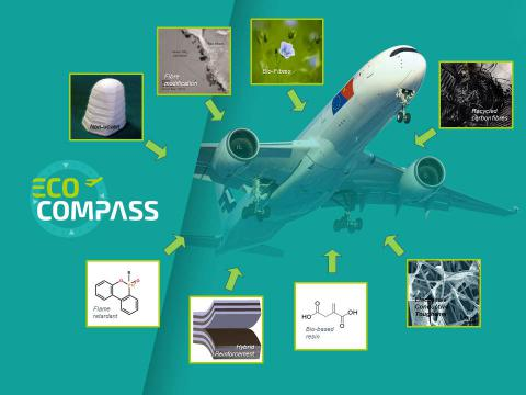 ECO-COMPASS project - a scheme with all research areas on the background of a plane