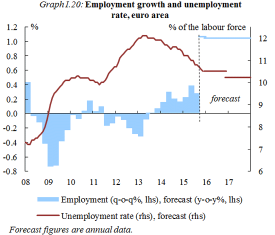 To Fall From 11 In 2017 10 5 2016 And 2 The Eu Unemployment Should 9 0 This Year 8 7 Next