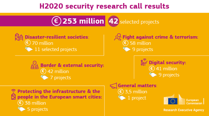 research call result 2020