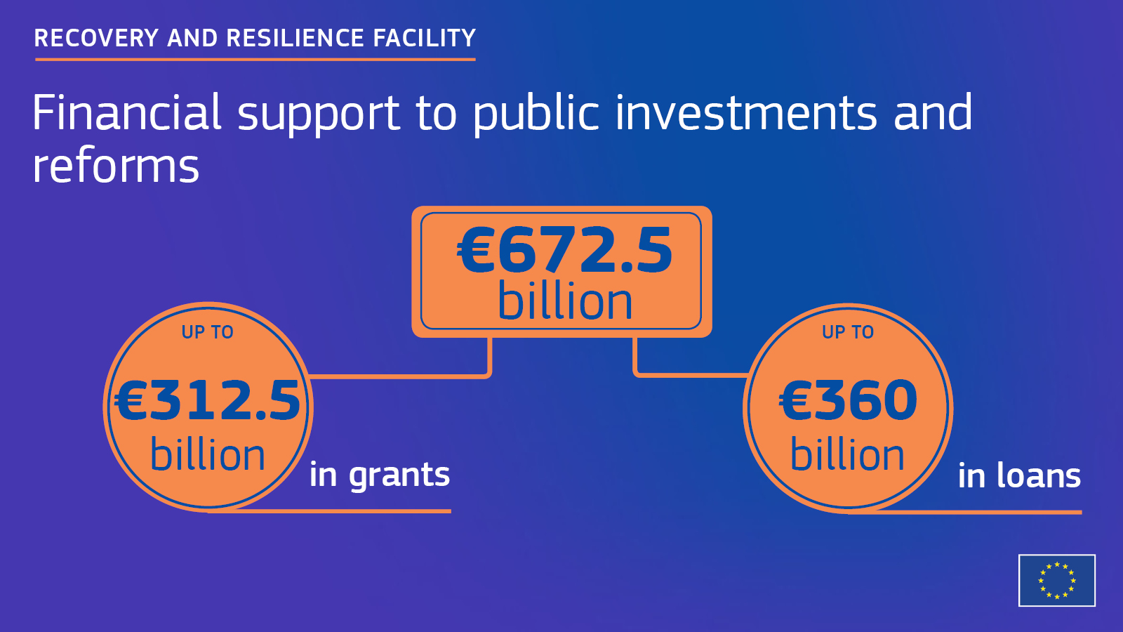 Recovery and Resilience Facility | European Commission