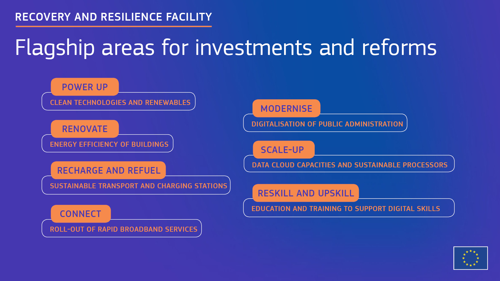 Flagship areas for investments and reforms