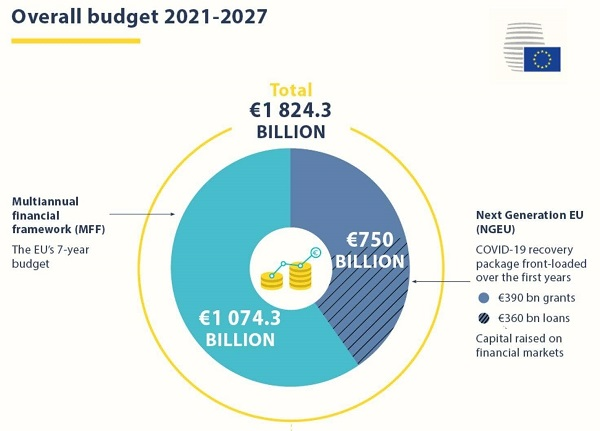 Overall budget 2021-2017 pie chart
