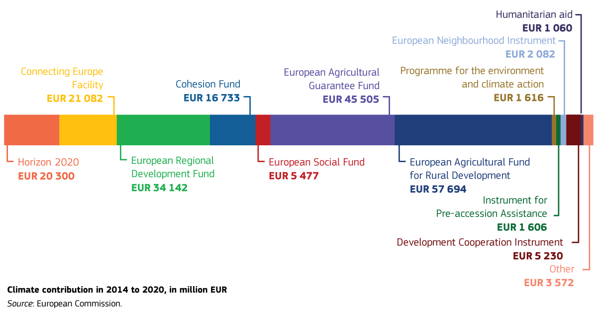 climate contribution MFF 2014-2020