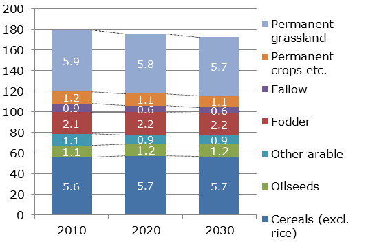 Agricultural land-use developments in the EU