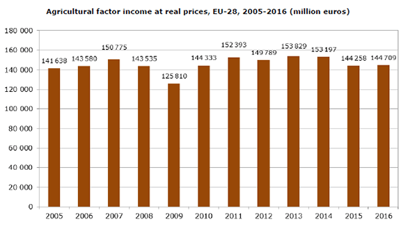 Agricultural factor income at real prices