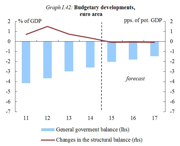 Chart: Budgetary developments, euro area