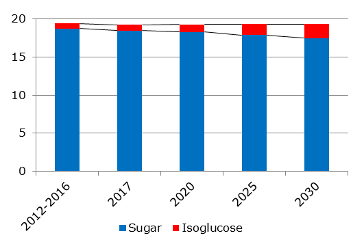 Caloric sweetener consumption in the EU