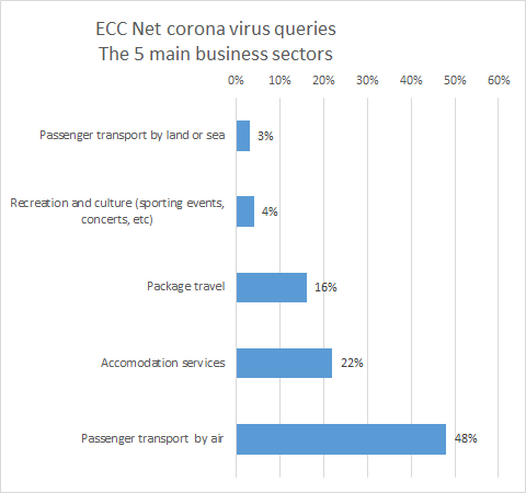 Graph showing business sectors generating most coronavirus queries
