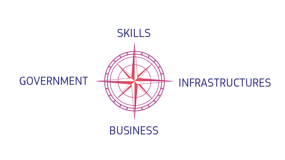 Skills, infrastructures, business and governments around a compass