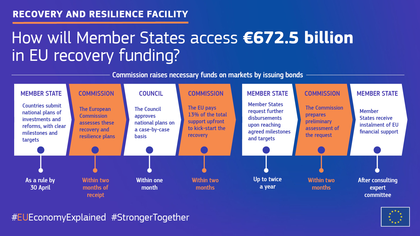 Recovery and Resilience Facility