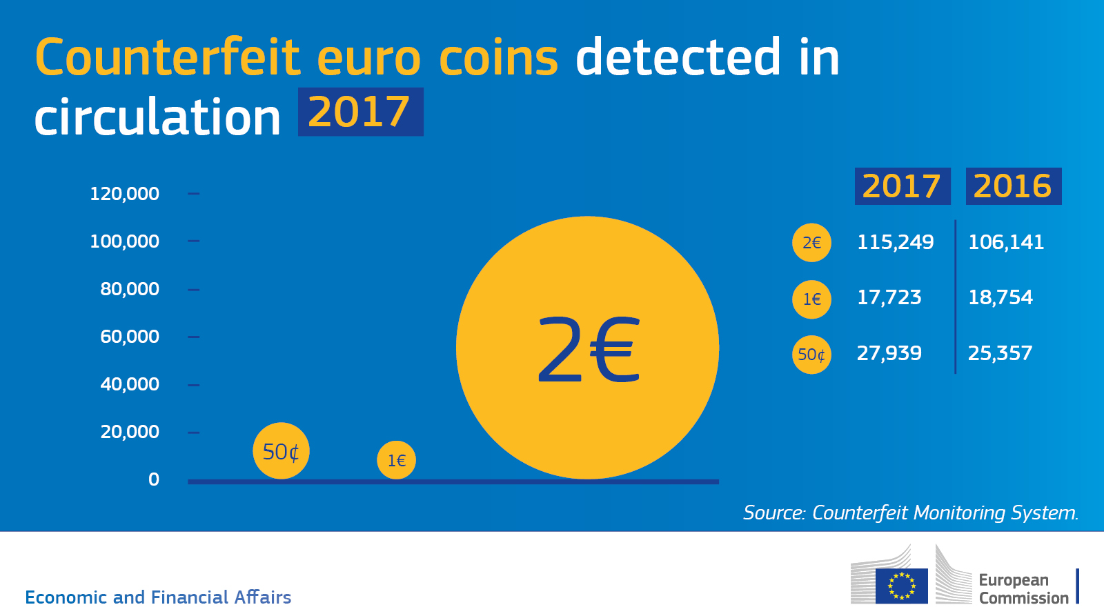 EU-wide progress on tackling euro coin counterfeiting in 2017