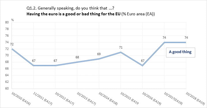 Eurobarometer: Support for the euro steady at all-time high