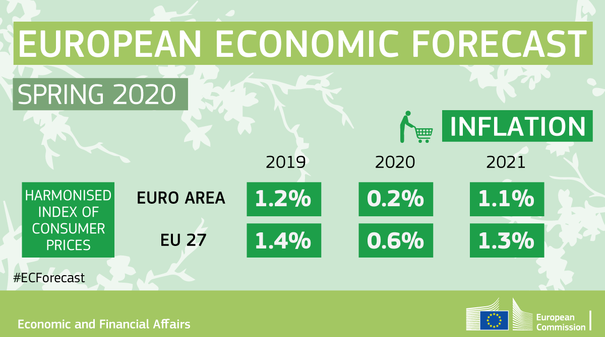 Spring Forecast 2020 Infographic - Inflation