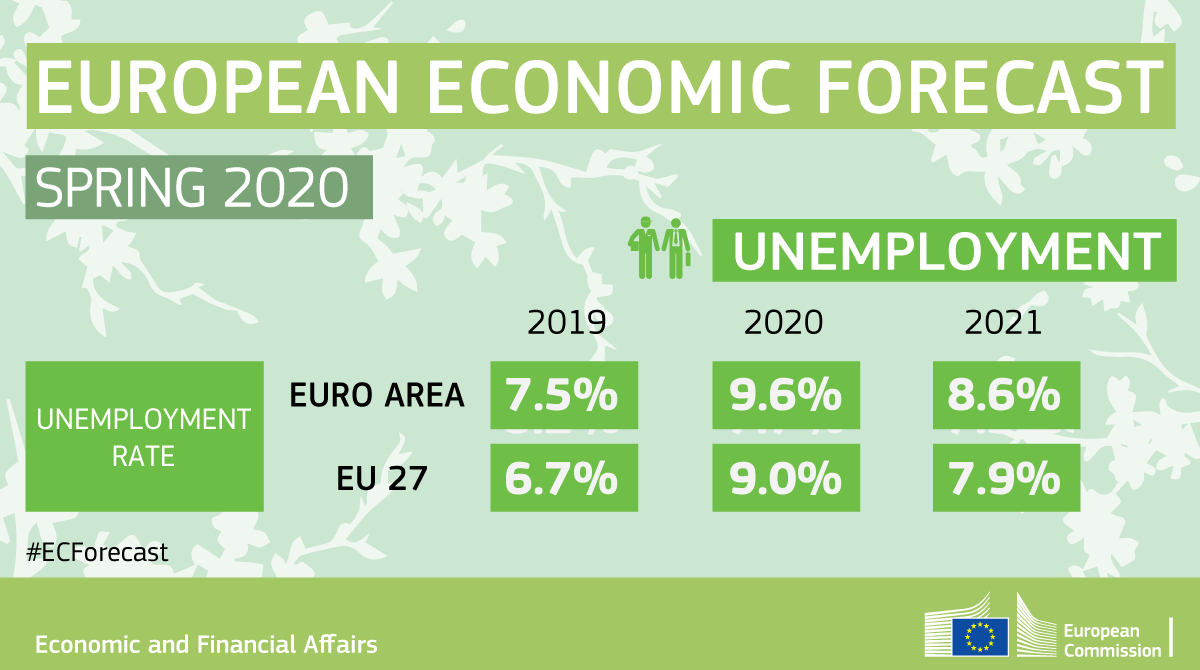Spring Forecast 2020 Infographic - Unemployment