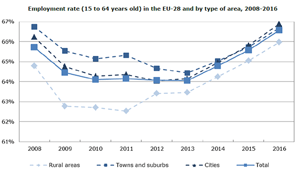 Employment rate (15 to 64 years old) in the EU-28
