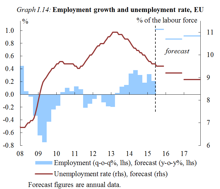 Chart: Employment growth and unemployment rate, EQU