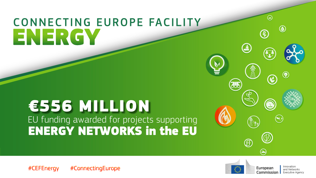 The EU invests €556 million in priority energy infrastructure