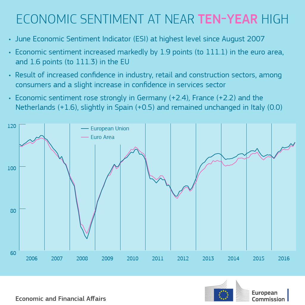 June 2017: Economic Sentiment increases markedly in both the euro area and the EU