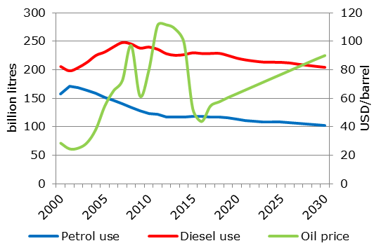 EU-28 fuel use and world oil price