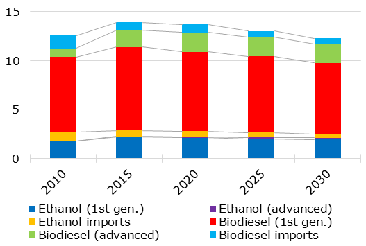 EU biofuel consumption by source