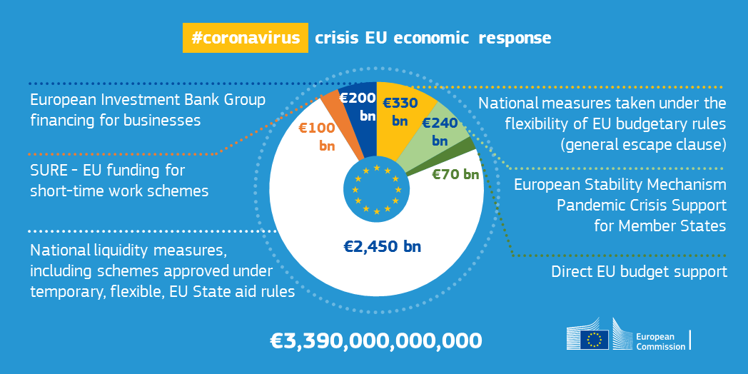 EU economic response to coronavirus crisis