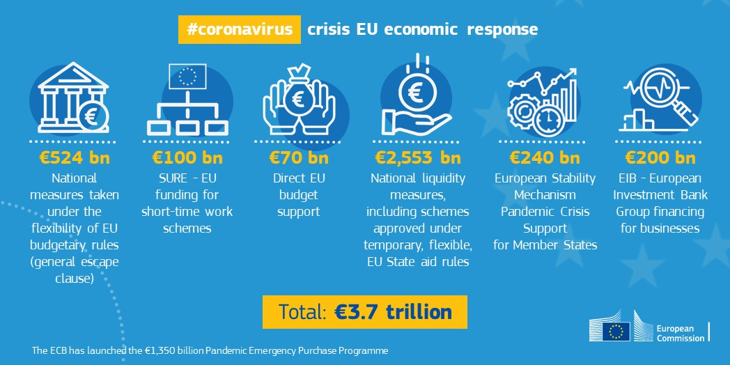 infographics on the EU economic response to COVID-19