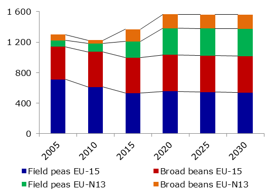EU protein crop area