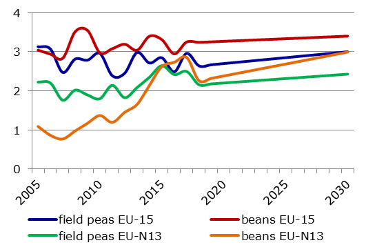 EU protein crop yield