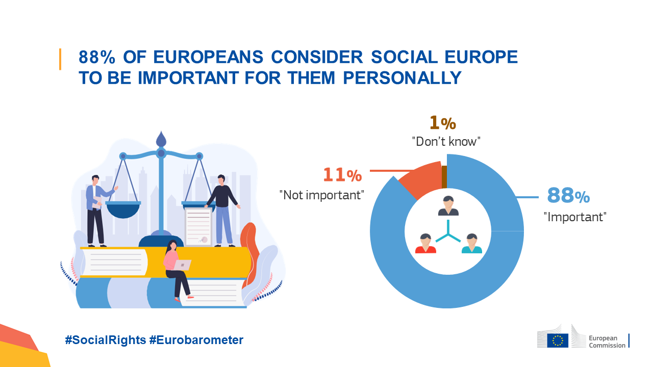 Results of the 2021 Eurobarometer survey on social issues