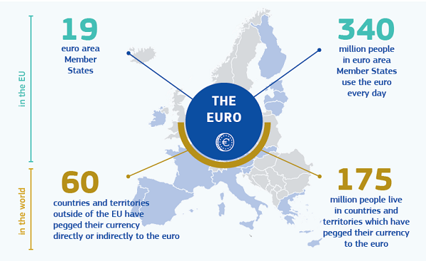The International Role Of Euro