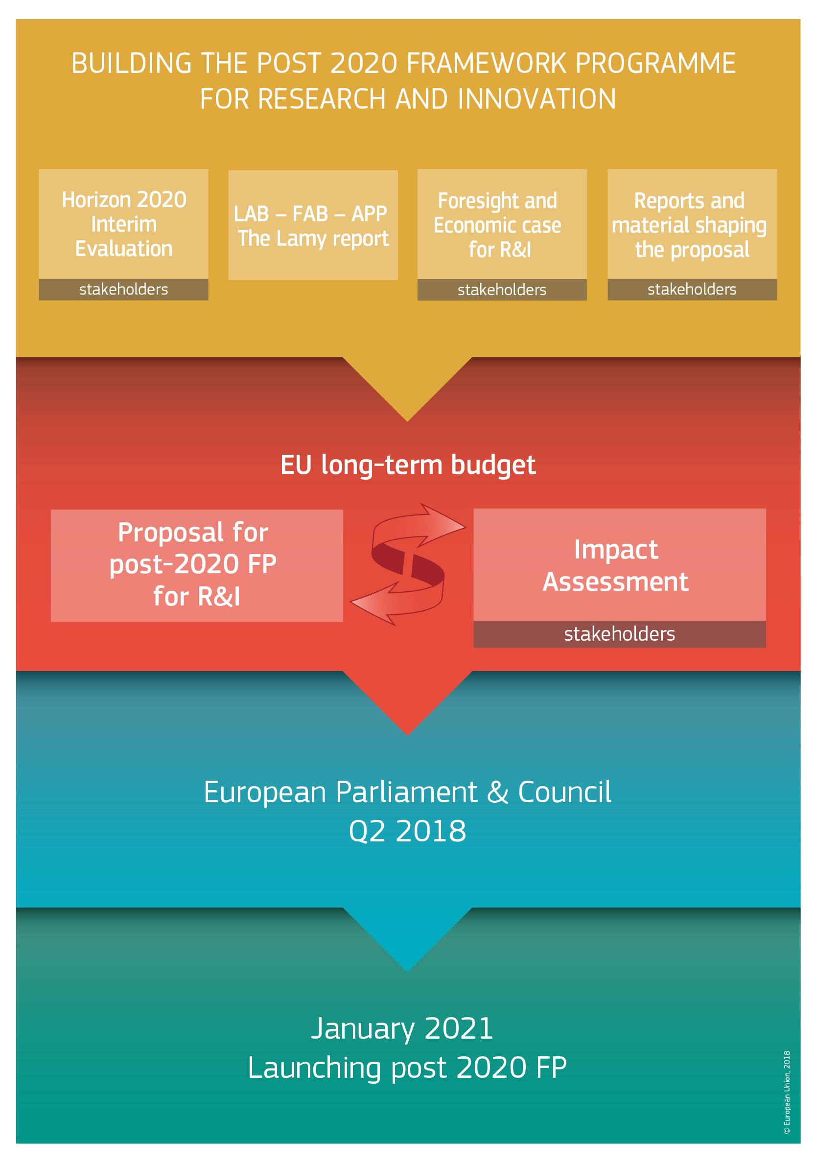Building the post 2020 framework programme for research and innovation