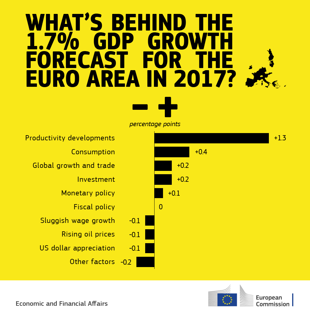 What's behind the 1.7% growth forecast for the euro area in 2017?