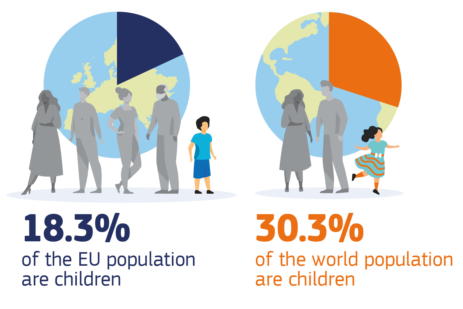 18.3% of the EU population and 30.3% of the world population are children