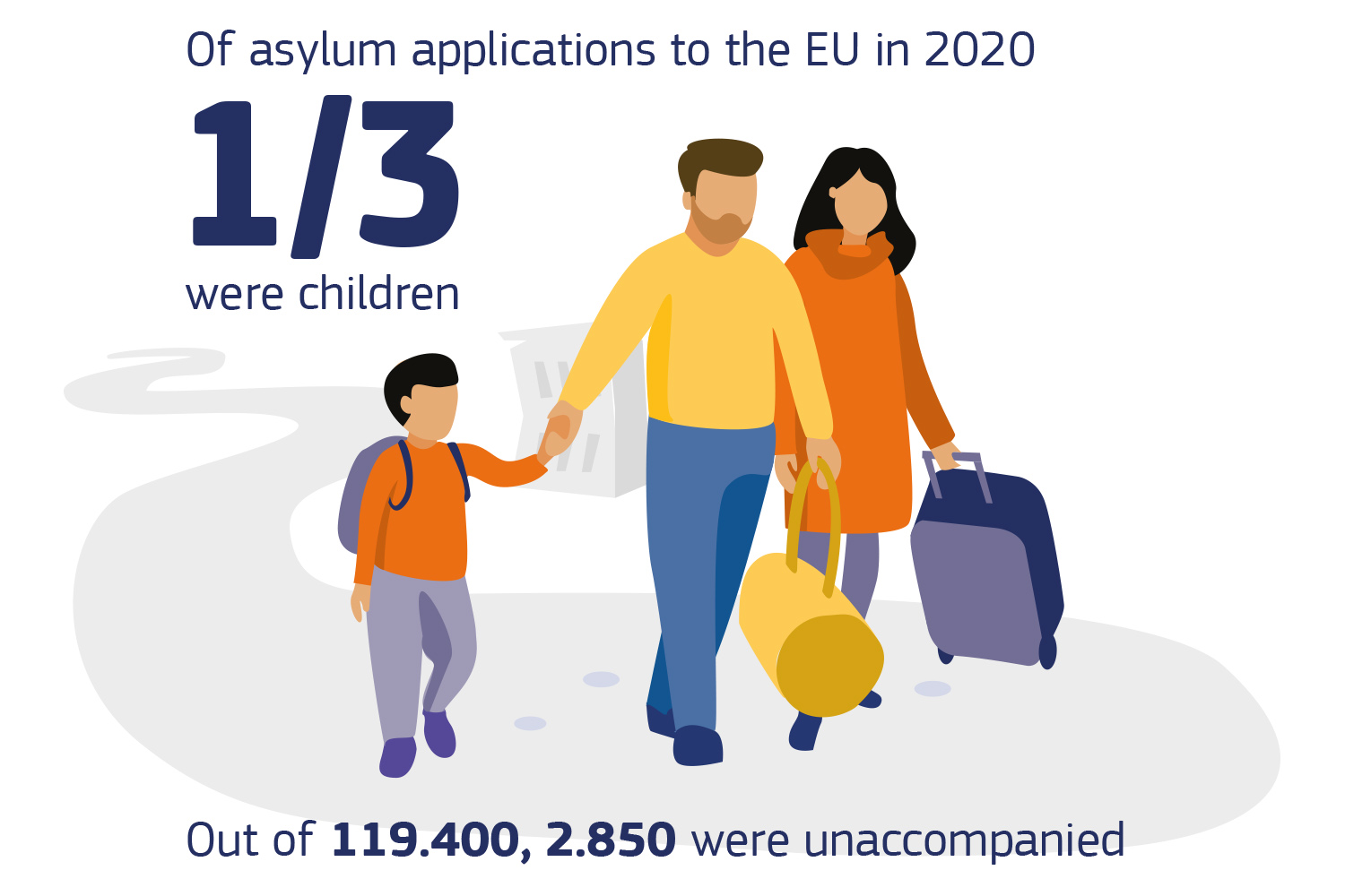 Of asylum applicants to the EU in 2020, 1/3 were children. Out of 119.400, 2.850 were unaccompanied.