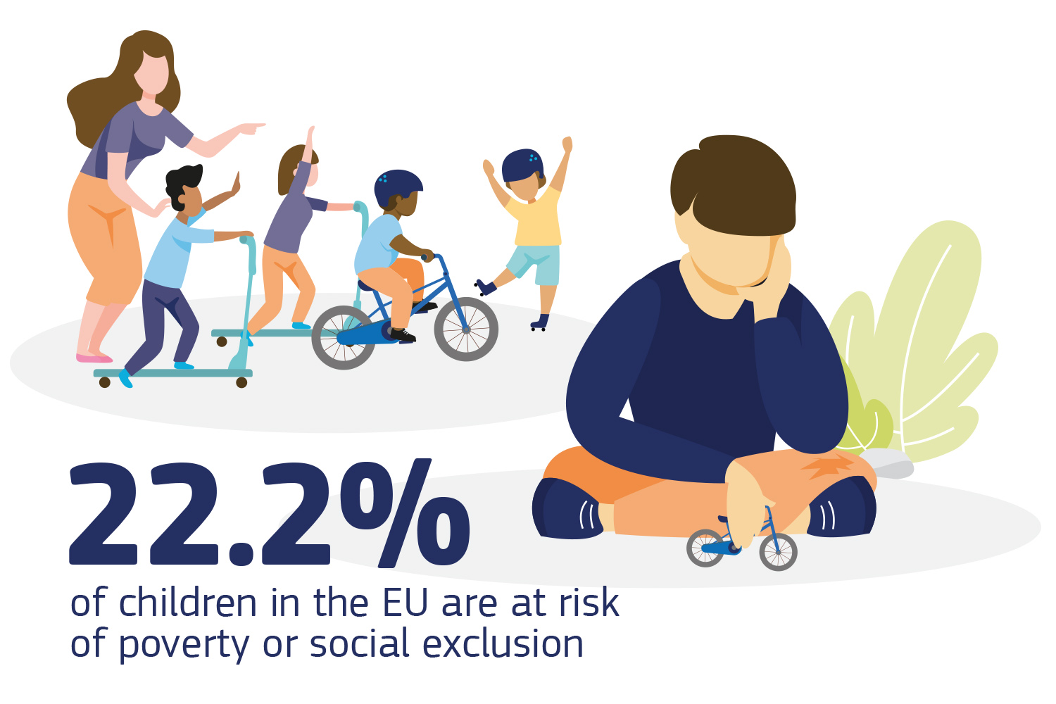 22.2% of children in the EU are at risk of poverty or social exclusion