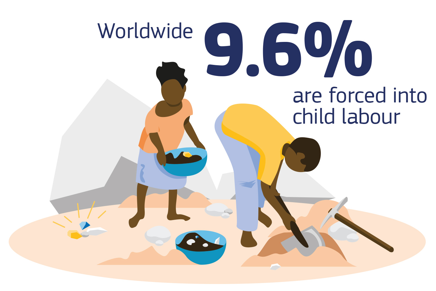Worldwide 9.6% of children are forced into child labour