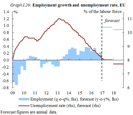 Graph I.20: Employment growth and unemployment rate, EU